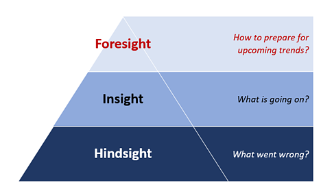 Foresight Pyramid 2