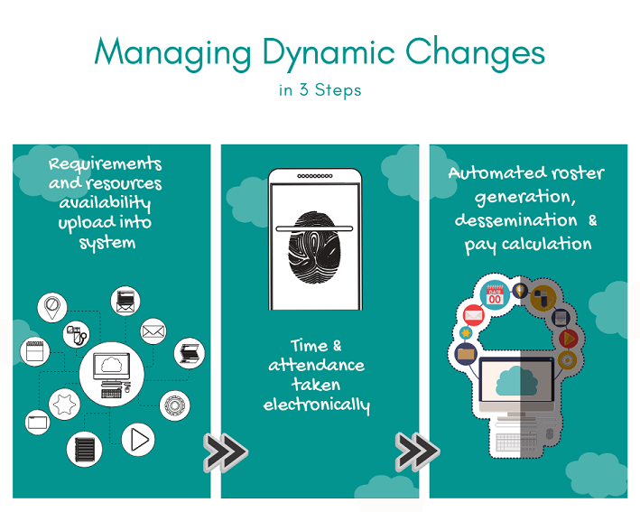 Managing dynamic changes_resize