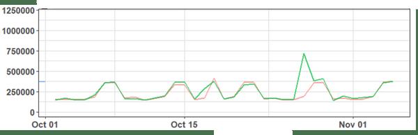 Predictive Workload Analytics
